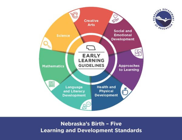 Early Learning Guidelines Creative Arts Bridgeport Panhandle