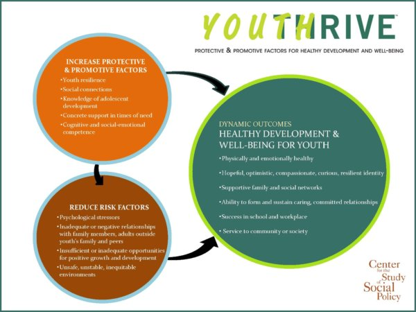 Youth-Thrive-Graphic